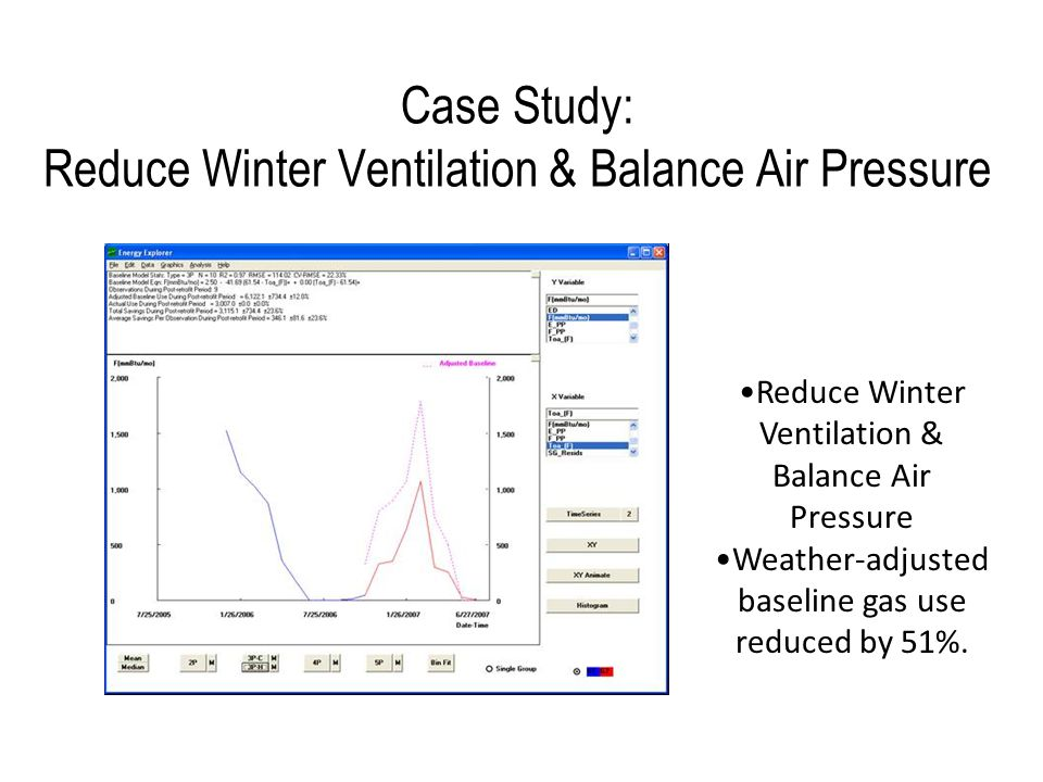 Reduce Winter Ventilation & Balance Air Pressure Weather-adjusted baseline gas use reduced by 51%.