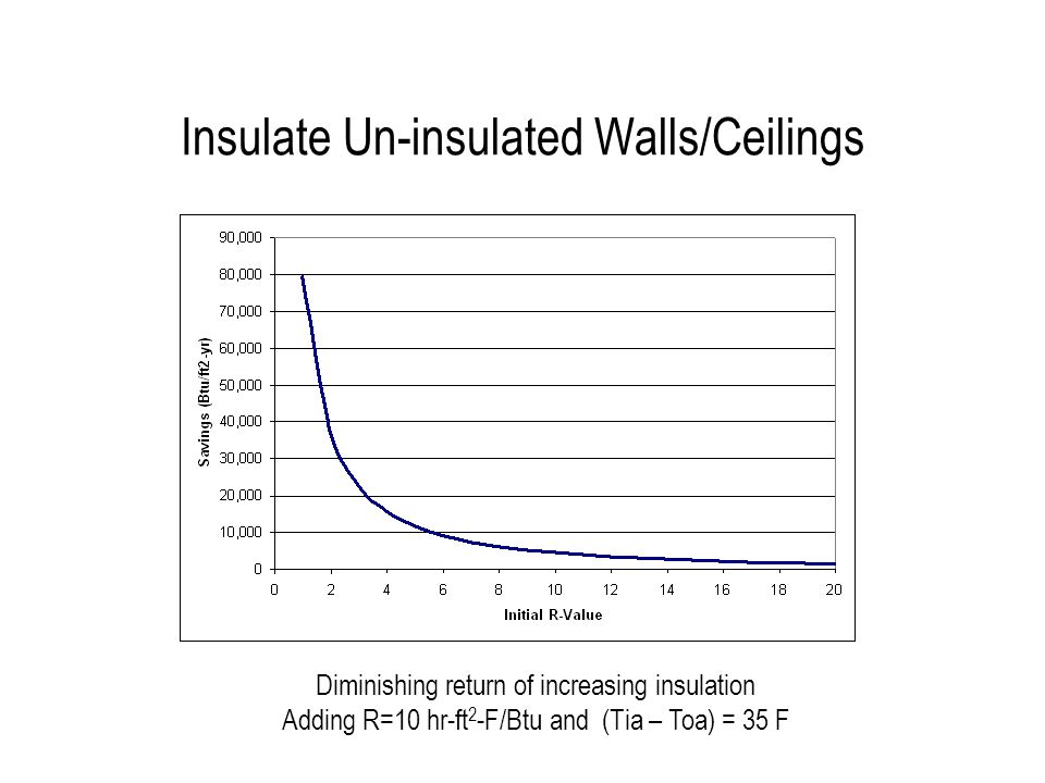 Insulate Un-insulated Walls/Ceilings Diminishing return of increasing insulation Adding R=10 hr-ft 2 -F/Btu and (Tia – Toa) = 35 F