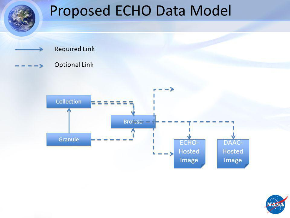 Proposed ECHO Data Model Required Link Optional Link Collection Granule Browse ECHO- Hosted Image DAAC- Hosted Image