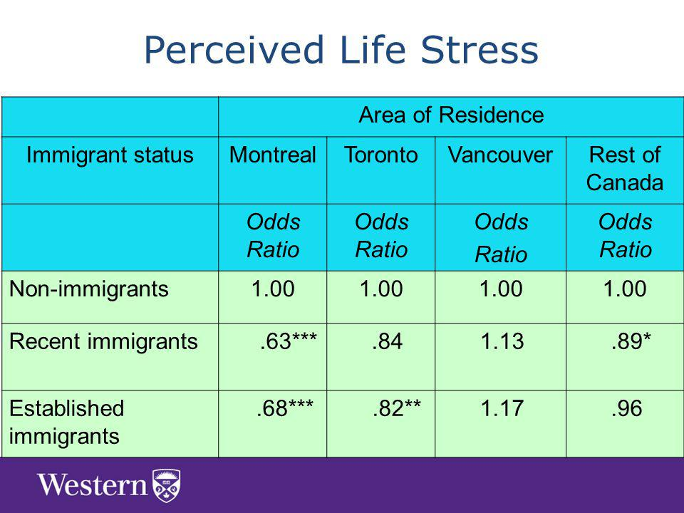 Area of Residence Immigrant statusMontrealTorontoVancouverRest of Canada Odds Ratio Odds Ratio Odds Ratio Non-immigrants1.00 Recent immigrants.63*** * Established immigrants.68***.82** Perceived Life Stress