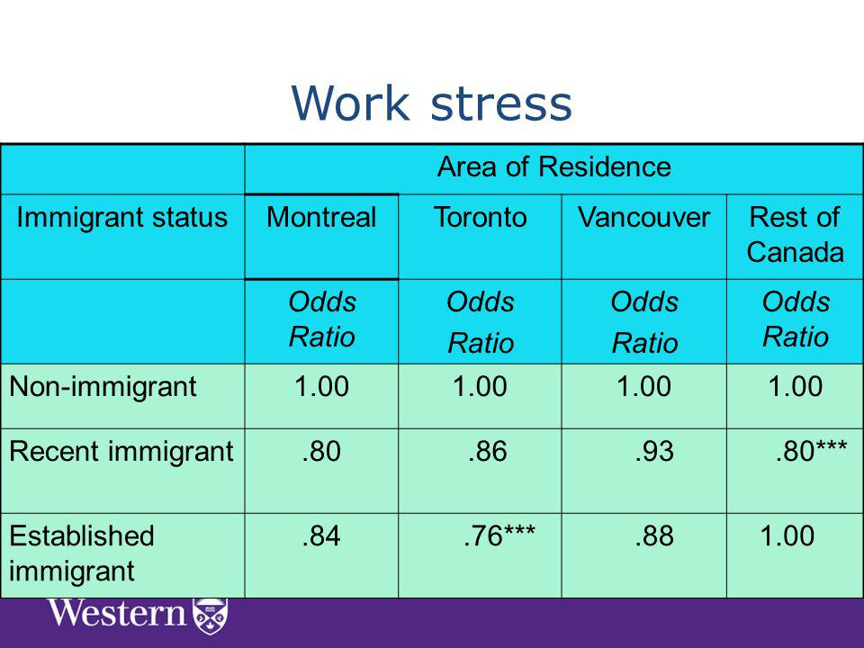 Area of Residence Immigrant statusMontrealTorontoVancouverRest of Canada Odds Ratio Odds Ratio Odds Ratio Odds Ratio Non-immigrant1.00 Recent immigrant *** Established immigrant.84.76*** Work stress