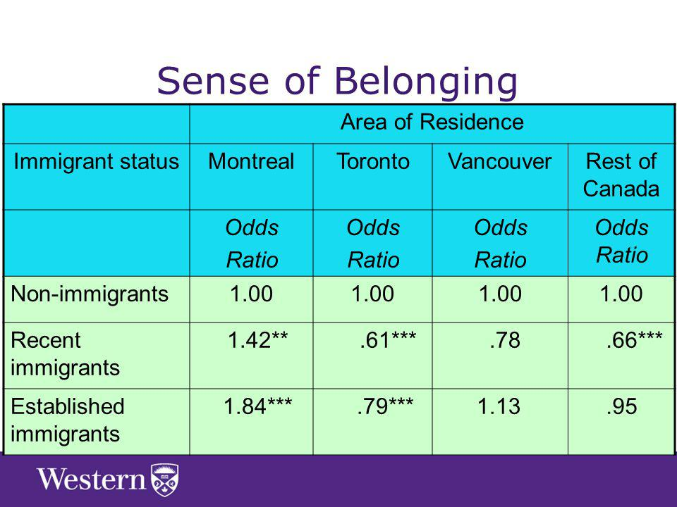 Area of Residence Immigrant statusMontrealTorontoVancouverRest of Canada Odds Ratio Odds Ratio Odds Ratio Odds Ratio Non-immigrants1.00 Recent immigrants 1.42**.61***.78.66*** Established immigrants 1.84***.79*** Sense of Belonging