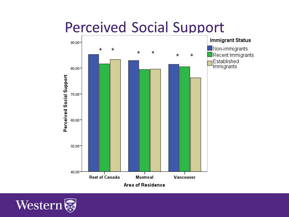 Perceived Social Support ** ** **
