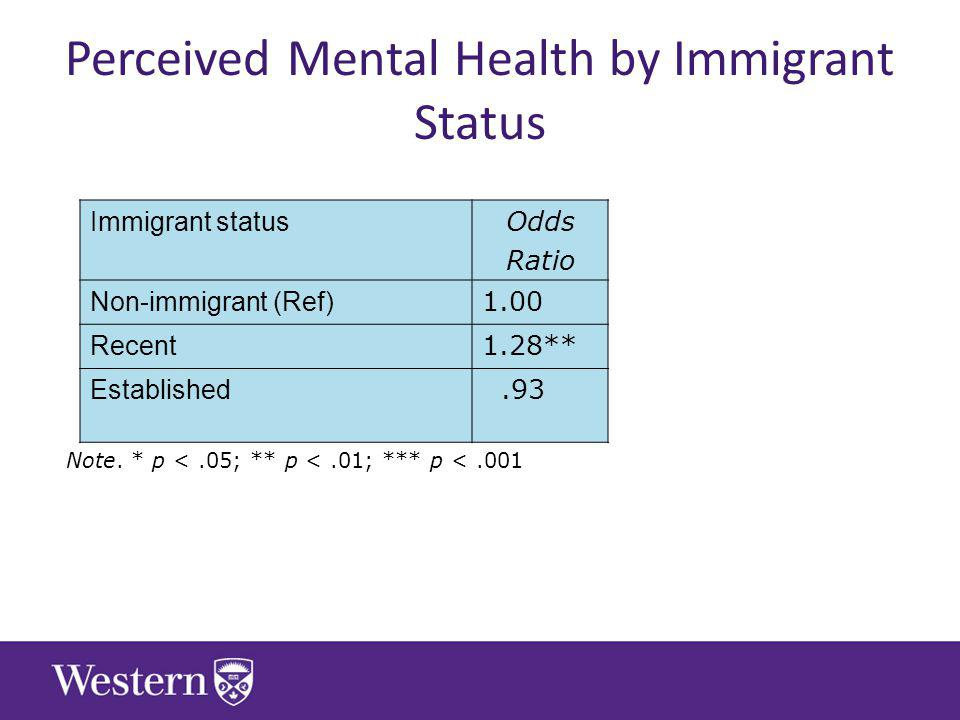 Perceived Mental Health by Immigrant Status Immigrant status Odds Ratio Non-immigrant (Ref) 1.00 Recent 1.28** Established.93 Note.
