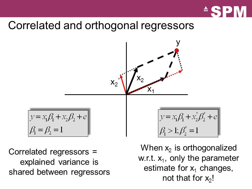 x1x1 x2x2 x2*x2* y Correlated and orthogonal regressors When x 2 is orthogonalized w.r.t.