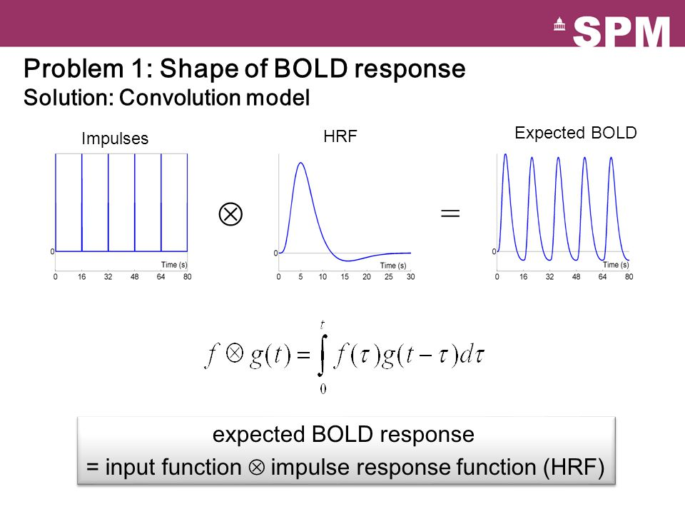 Problem 1: Shape of BOLD response Solution: Convolution model expected BOLD response = input function impulse response function (HRF) expected BOLD response = input function impulse response function (HRF) = Impulses HRF Expected BOLD