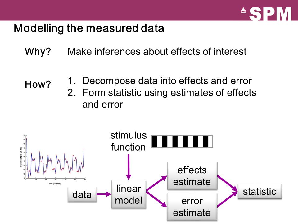 stimulus function 1.Decompose data into effects and error 2.Form statistic using estimates of effects and error Make inferences about effects of interest Why.