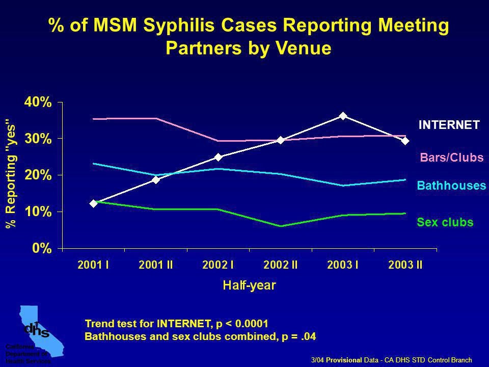 % of MSM Syphilis Cases Reporting Meeting Partners by Venue INTERNET Bars/Clubs Bathhouses Sex clubs 3/04 Provisional Data - CA DHS STD Control Branch Trend test for INTERNET, p < Bathhouses and sex clubs combined, p =.04