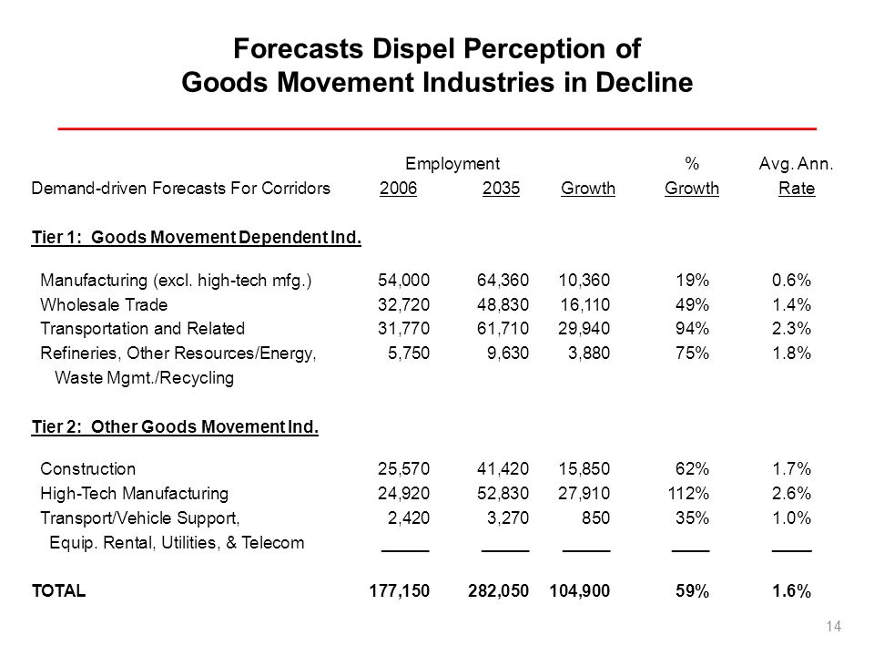 Forecasts Dispel Perception of Goods Movement Industries in Decline _________________________________________________ Employment%Avg.