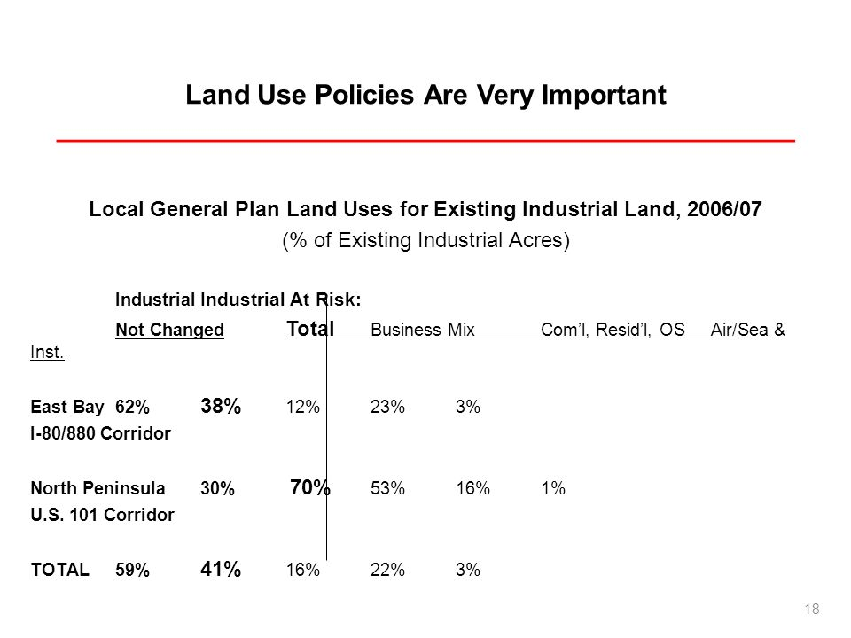 Land Use Policies Are Very Important _________________________________________________ Local General Plan Land Uses for Existing Industrial Land, 2006/07 (% of Existing Industrial Acres) Industrial Industrial At Risk: Not Changed Total Business MixComl, Residl, OSAir/Sea & Inst.