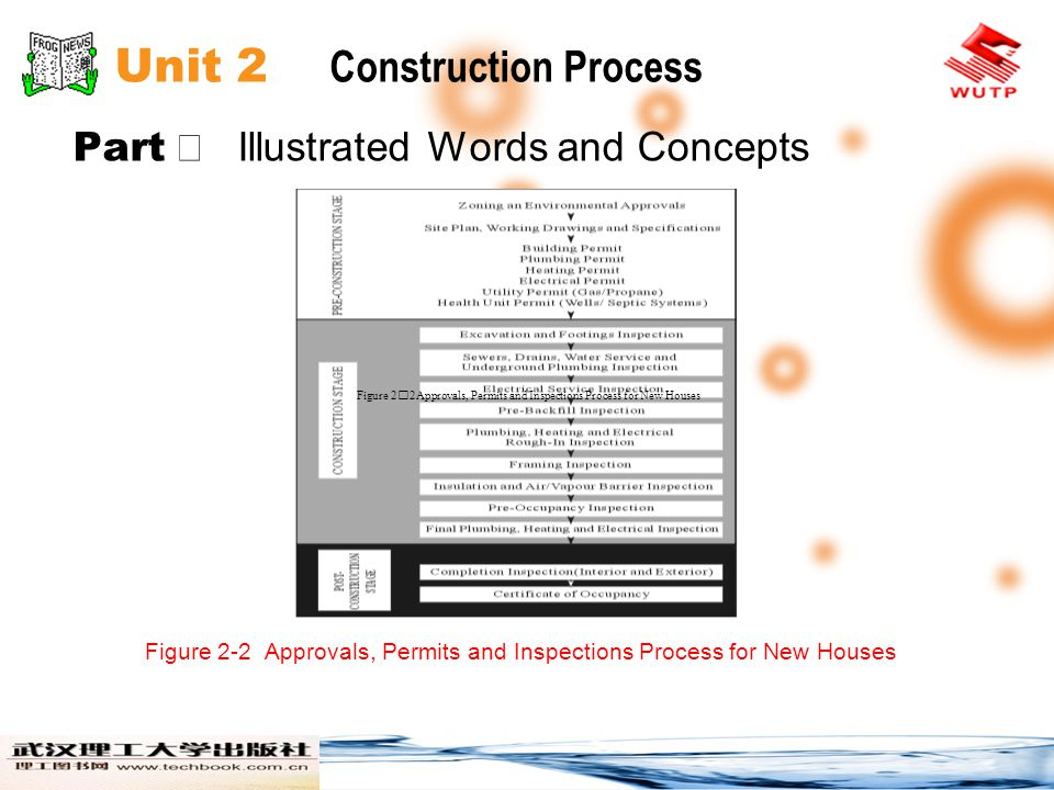 Unit 2 Construction Process Part Illustrated Words and Concepts Figure 2-2 Approvals, Permits and Inspections Process for New Houses Figure 22Approvals, Permits and Inspections Process for New Houses
