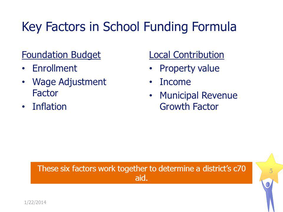 Key Factors in School Funding Formula 1/22/2014 Foundation Budget Enrollment Wage Adjustment Factor Inflation Local Contribution Property value Income Municipal Revenue Growth Factor These six factors work together to determine a districts c70 aid.