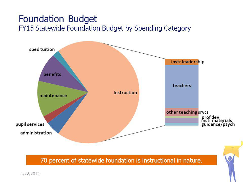 Foundation Budget FY15 Statewide Foundation Budget by Spending Category 1/22/ percent of statewide foundation is instructional in nature.