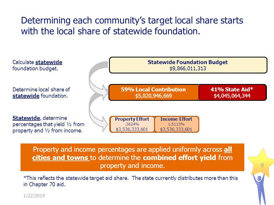 Determining each communitys target local share starts with the local share of statewide foundation.