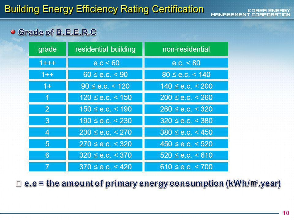10 Building Energy Efficiency Rating Certification grade residential building e.c < e.c.