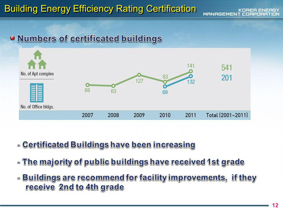 12 Building Energy Efficiency Rating Certification