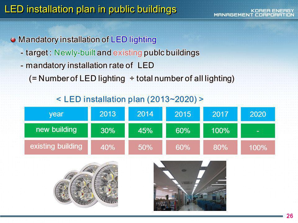 26 LED installation plan in public buildings year new building % existing building 40% % 50% % % 80% %