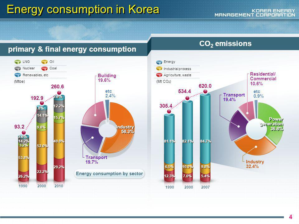 Energy consumption in Korea 4 primary & final energy consumption CO 2 emissions LNG Nuclear Renewables, etc Oil Coal Energy Industrial process Agriculture, waste (Mtoe)(Mt CO 2 ) Energy consumption by sector Industry 58.3% Industry 58.3% Transport 19.7% Building 19.6% etc 2.4% 5.4% 12.3% 7.0% 9.8% 6.5% 10.9% 84.7% 81.1% 82.1% Industry 32.4% Residential/ Commercial 10.6% etc 0.9% Transport 19.4% Power generation 36.8% Power generation 36.8% % 40.0% 15.7% 12.2% 2.9% 26.2% 53.8% 3.2% 14.2% 2.6% 22.2% 52.0% 9.8% 1.8% 14.1%