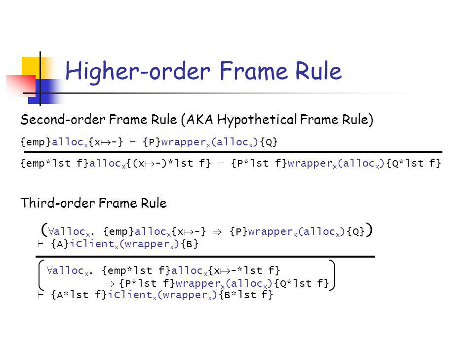 Soundness of Higher-order Frame Rules (How did category theory help ...