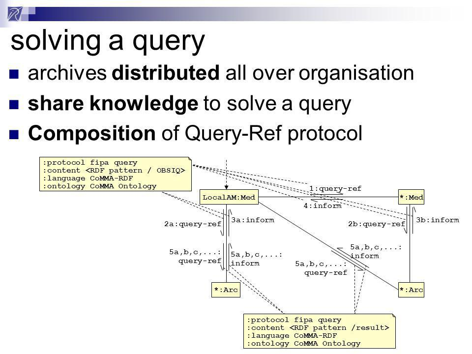 solving a query archives distributed all over organisation share knowledge to solve a query Composition of Query-Ref protocol 1:query-ref :protocol fipa query :content :language CoMMA-RDF :ontology CoMMA Ontology 4:inform 2a:query-ref 3a:inform 2b:query-ref 3b:inform 5a,b,c,...: query-ref 5a,b,c,...: inform 5a,b,c,...: query-ref 5a,b,c,...: inform :protocol fipa query :content :language CoMMA-RDF :ontology CoMMA Ontology LocalAM:Med*:Med *:Arc
