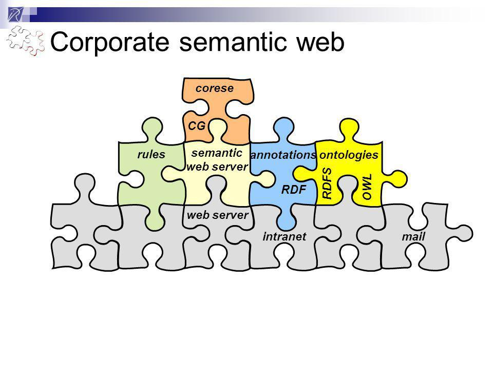 web server intranetmail rules semantic web server annotations RDF ontologies RDFS OWL corese CG Corporate semantic web