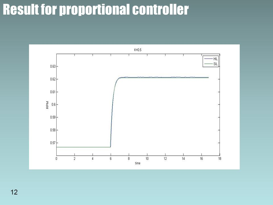 Result for proportional controller 12