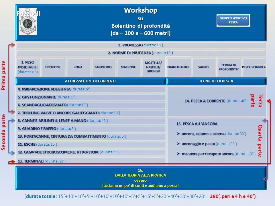 Workshop (ovvero seminario sull argomento con la partecipazione di ... 8e3c8ead1fef
