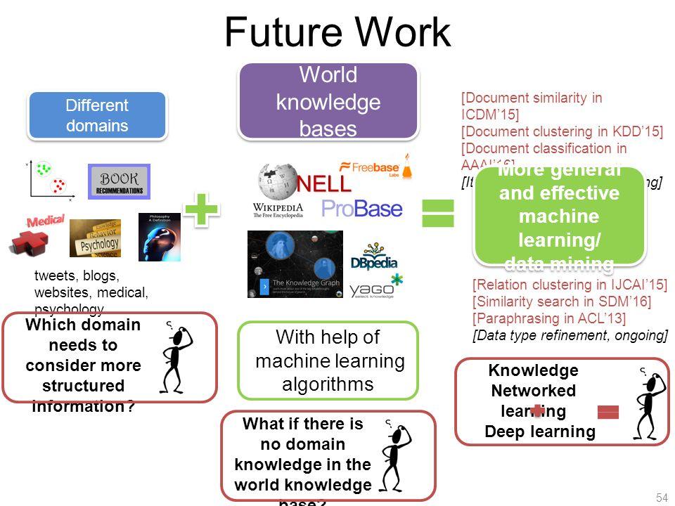 Document Similarity Deep Learning