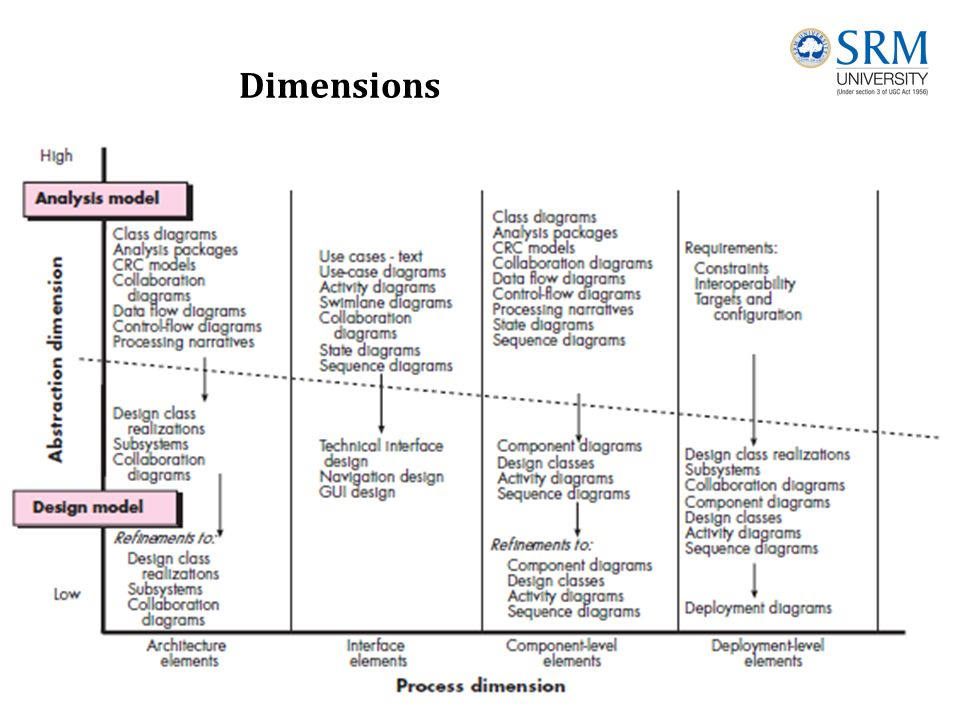 Unit 4 Design And Implementation Design Engineering Design Engineering Encompasses The Set Of Principles Concepts And Practices That Lead To The Development Ppt Download