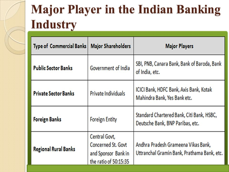 INDIAN BANKING INDUSTRY- structure and business model  - ppt