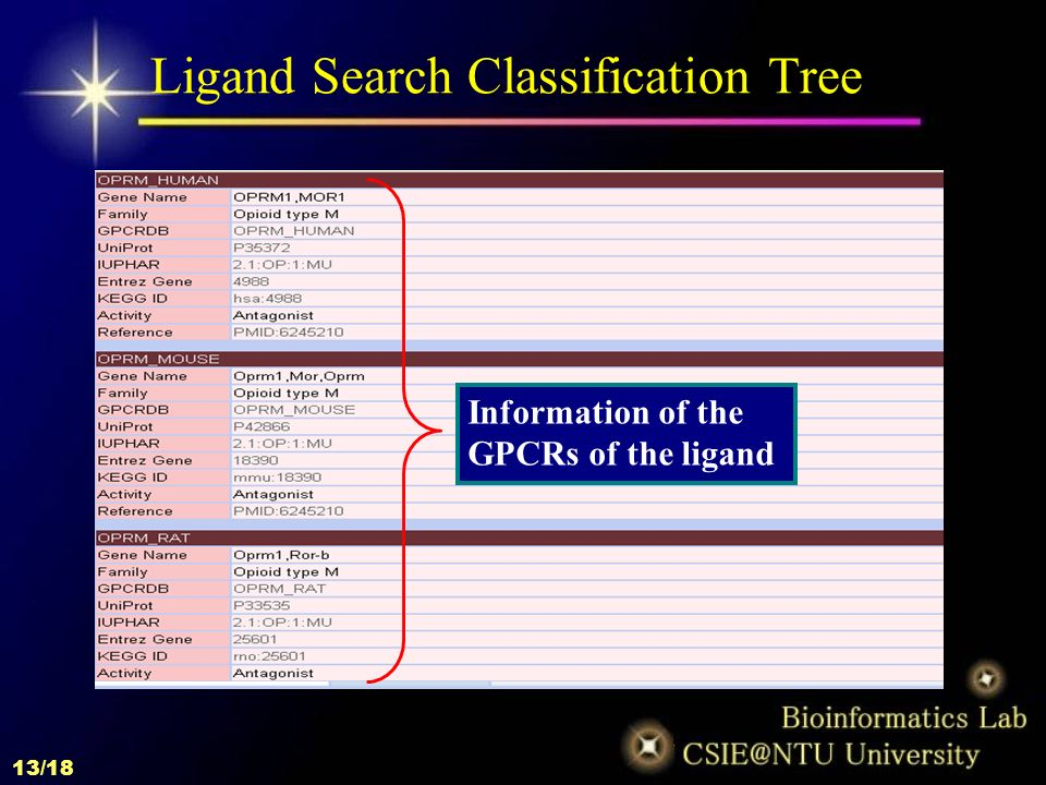 1/18 GLIDA: GPCR-ligand database for chemical genomic drug
