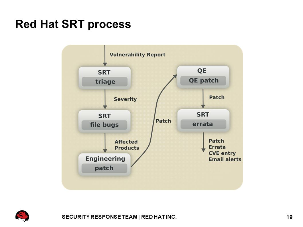 JBoss security: penetration, protection and patching Ruxcon