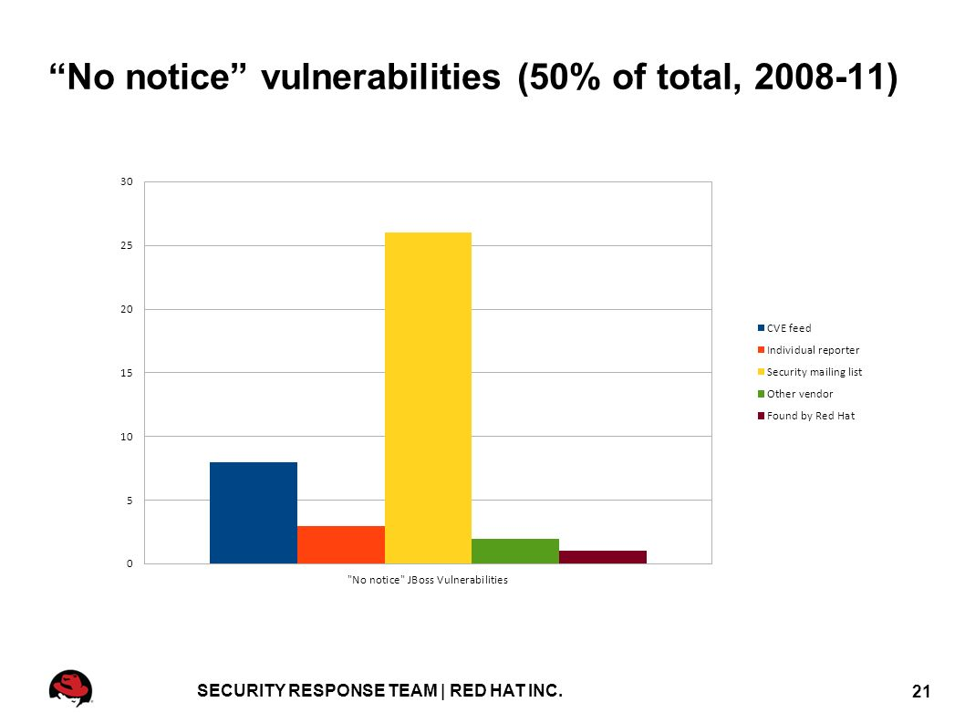 JBoss security: penetration, protection and patching Ruxcon 2011