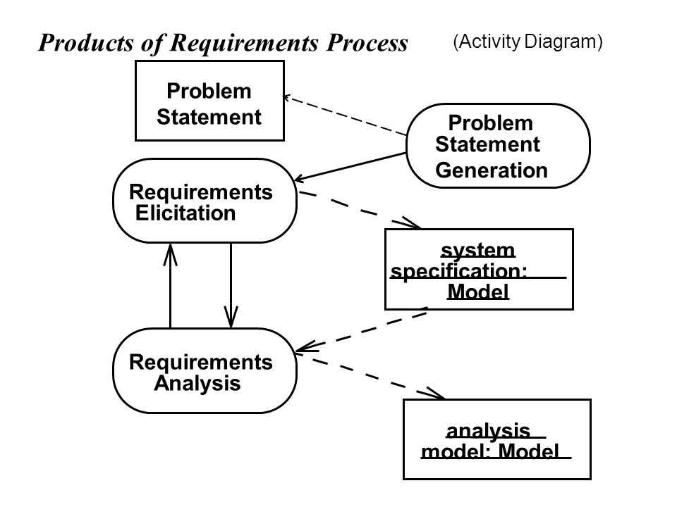 Outline requirement elicitation problem statement 5 products of requirements process requirements analysis system specification model analysis model model activity diagram problem statement generation ccuart Choice Image