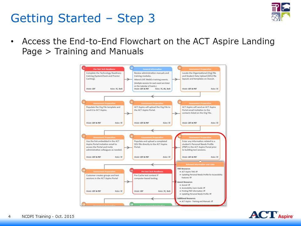 NCDPI Training October Getting Started – Step 1 NCDPI