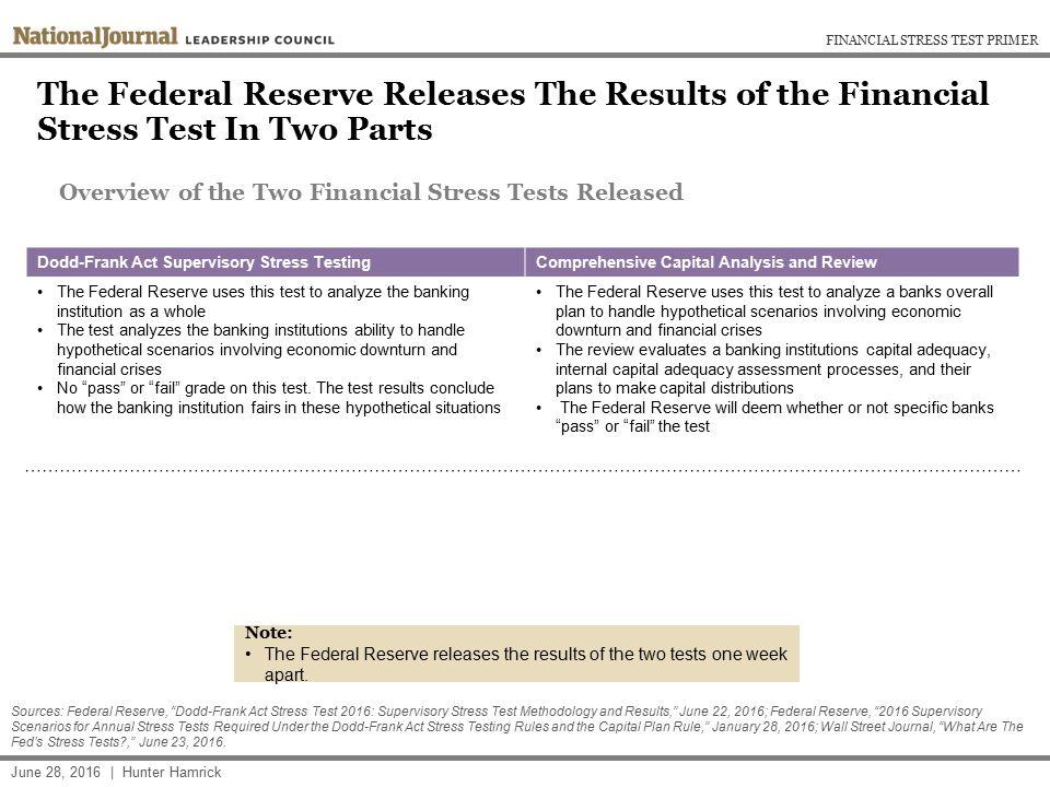 Federal Reserve Financial Stress Test Primer Breakdown of