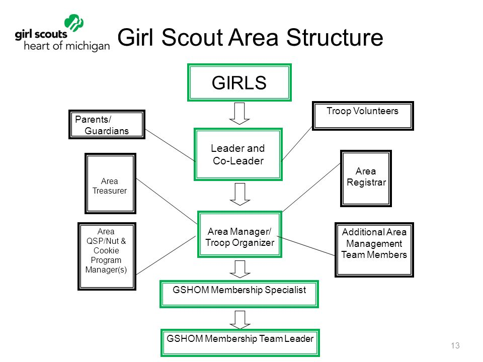 Council Essentials 1. Benefits of Council Essentials Their volunteer on cookie feedback form, cookie forms transfer forms, girl scouts cookie permission form, pa girl scout cookie form, cookie models, cookie recipes, printable girl scout cookie form, cookie clipart, cookie bags,