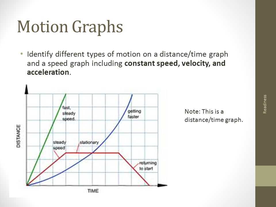 Physics 1 module 5 supporting standards speed velocity motion graphs identify different types of motion on a distancetime graph and a speed ccuart Image collections