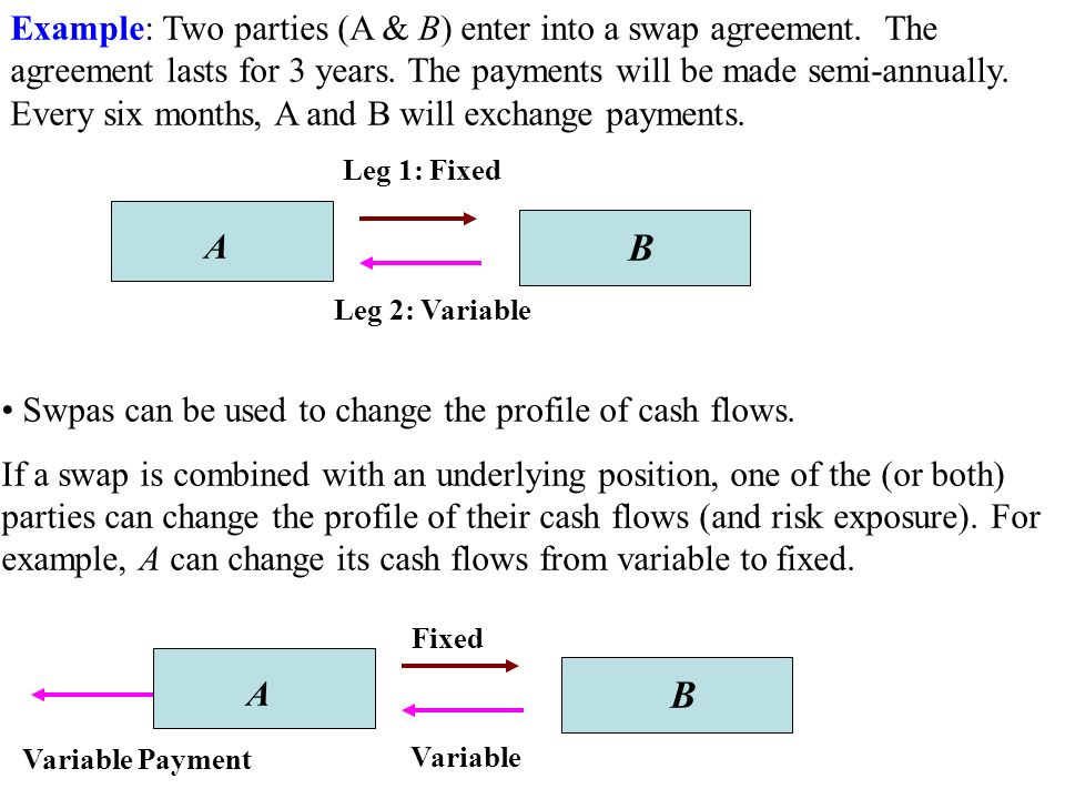 Swaps Interest Rate And Currency Swaps Definition A Swap Is A