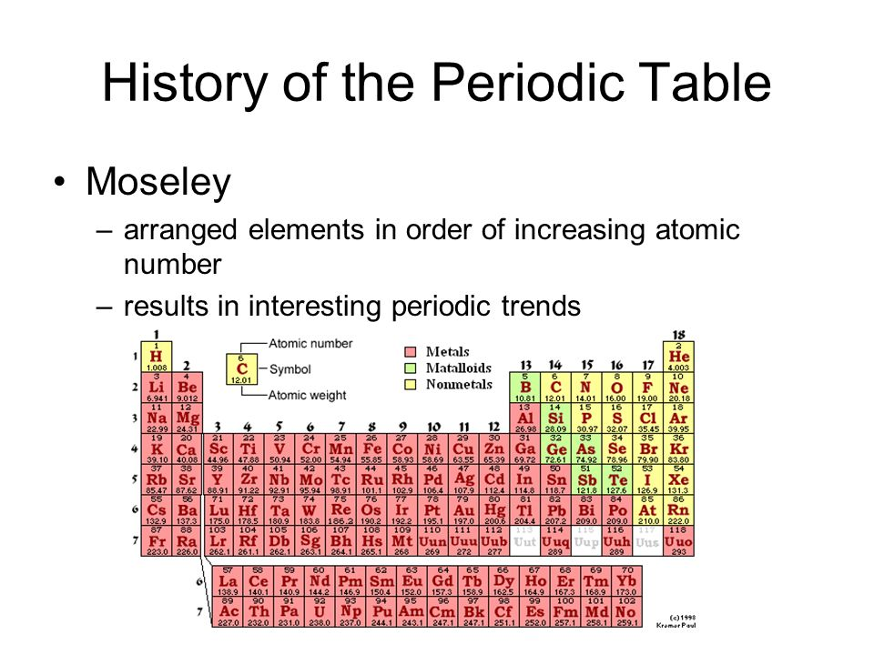 The periodic table gps 7 history of the periodic table mendeleev 3 history of the periodic table moseley arranged elements in order of increasing atomic number results in interesting periodic trends urtaz Gallery