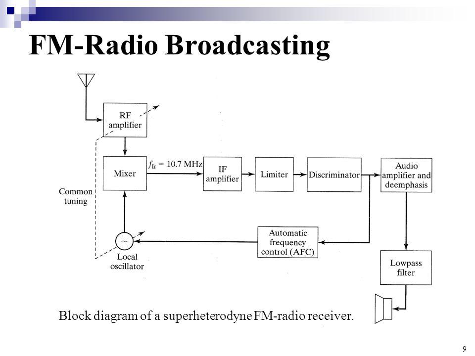 block diagram of a superheterodyne am rx read all wiring diagram  block diagram of a superheterodyne am rx #4