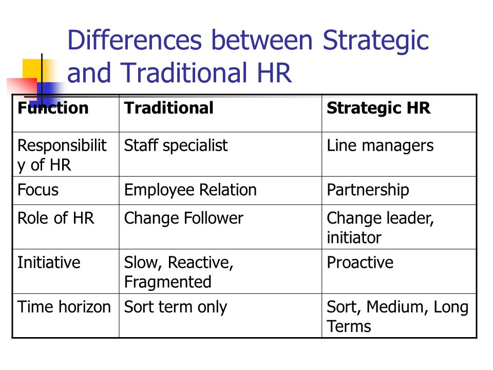 what is strategic human resource development