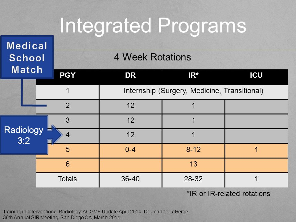 IR/DR Update  Current IR Training Requirements 6 year