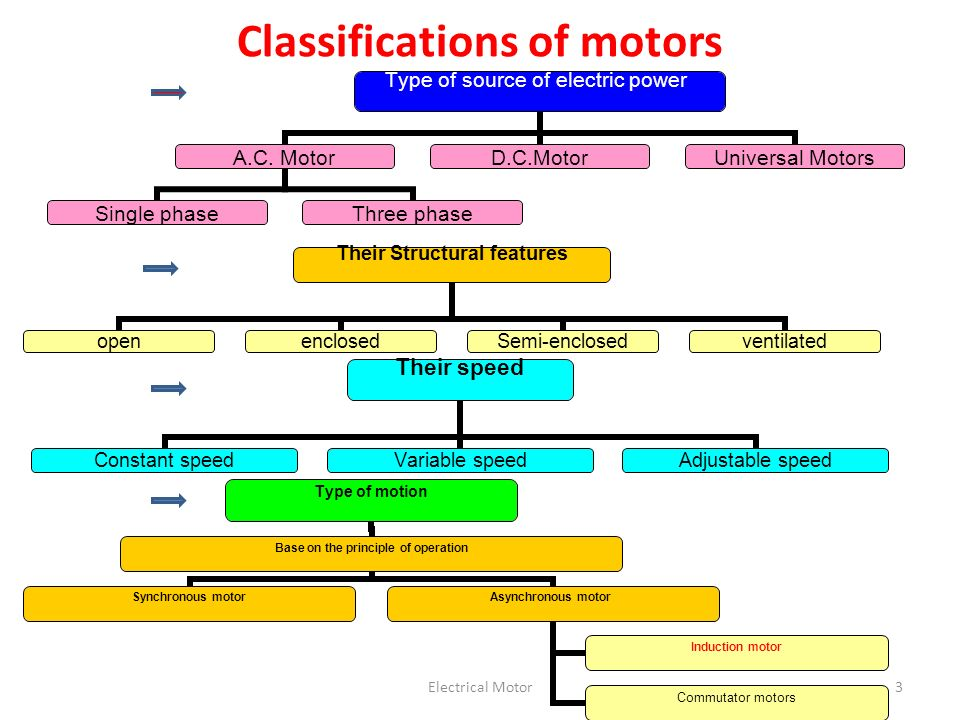 Electrical Motor3 Classifications of motors Type of source of electric power A.C.