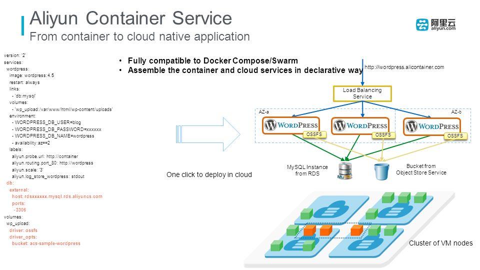Docker Practice in Alibaba Cloud Yi Li Alibaba Cloud