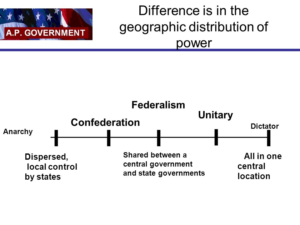 difference between federalism and confederalism