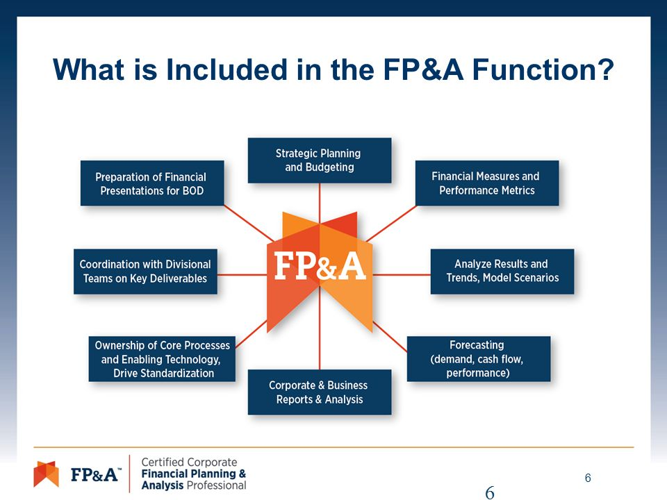 the certified corporate fp&a professional ® credential. - ppt download