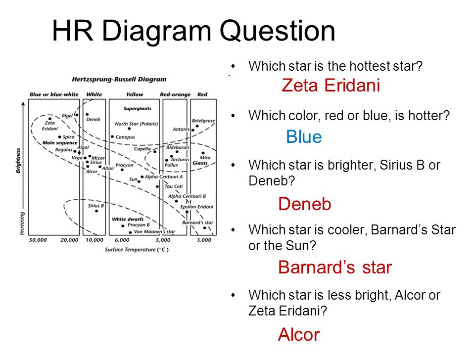 Hr Diagram Ppt Wiring Diagram For Light Switch