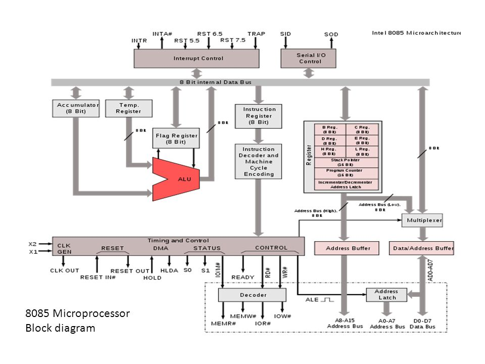 Electronics Technology 6 Th Semester Microprocessor And Application