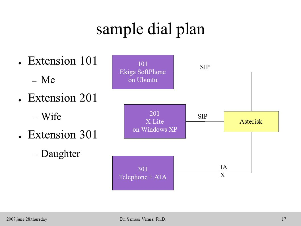 Voice over Internet Protocol (VoIP) using Asterisk Dr  Sameer Verma